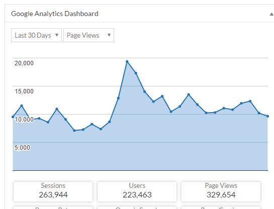 329k Page Views