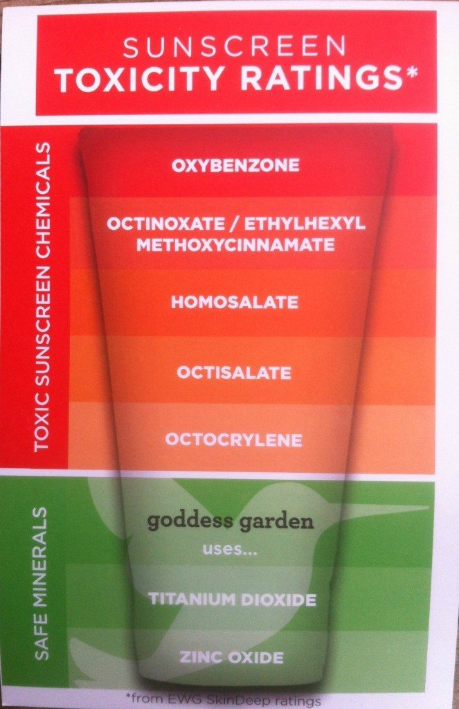 organic sunscreen safety levels
